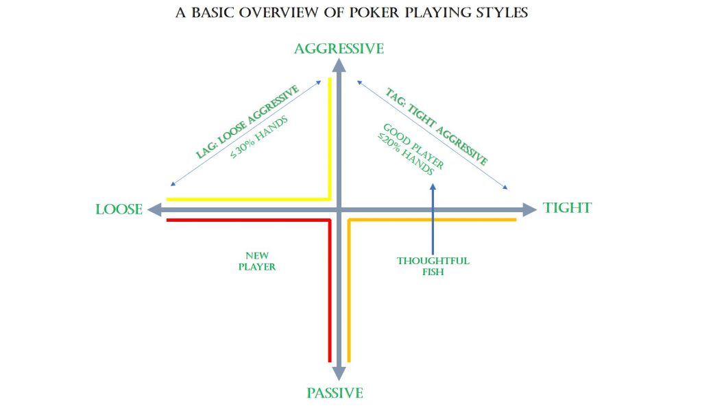 A Basic Overview Of Poker Playing Styles, Play Poker Online