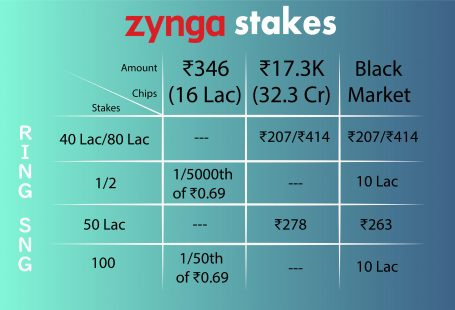 Zynga Stakes With Real Money
