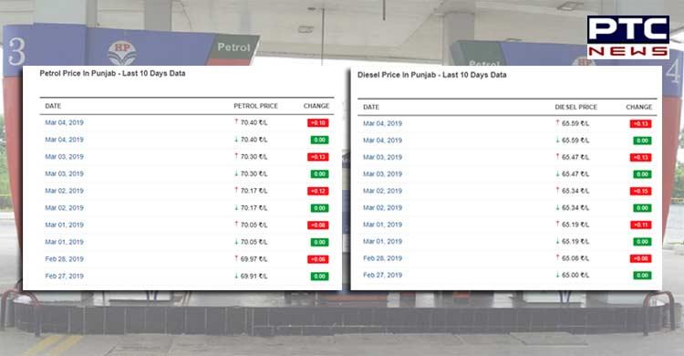 Diesel and Petrol prices