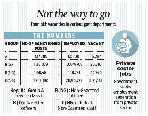 huge vacancies at central govt departments left blank