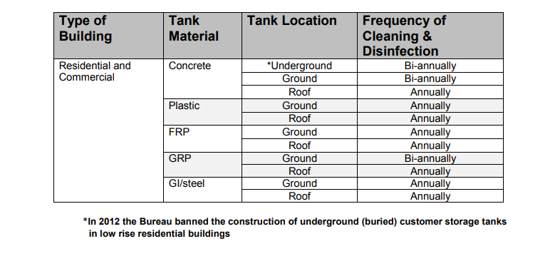 water tank cleaning frequency