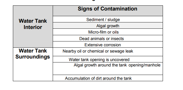 Water Tank Contamination Signs