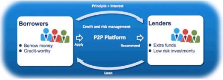 Just what is peer-to-peer loans