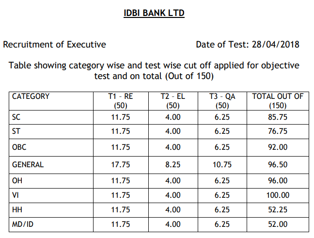 IDBI Executive Cut O