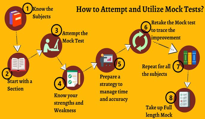 IBPS PO Preparation Tips