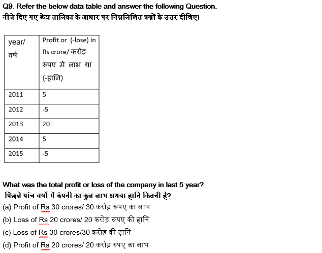 Quant Previous year questions for SSC CGL