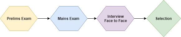 IBPS PO Selection Process