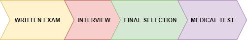 LIC HFL Selection Process