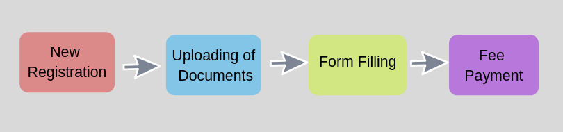ssc stenographer application form