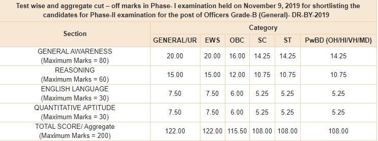 RBI Grade B Phase 1 Cut Off