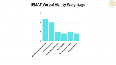 IPMAT Verbal Ability
