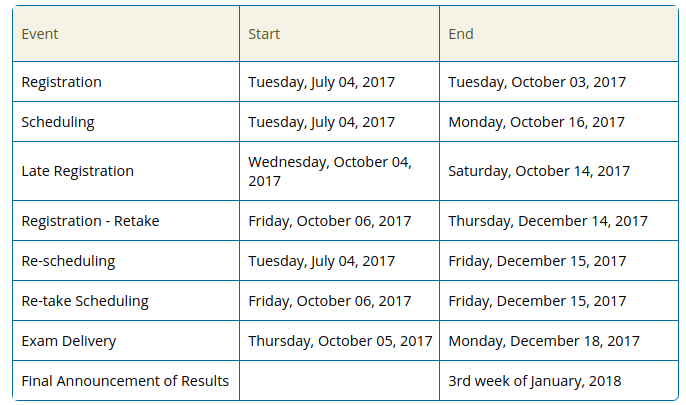 Important Dates for NMAT by GMAC