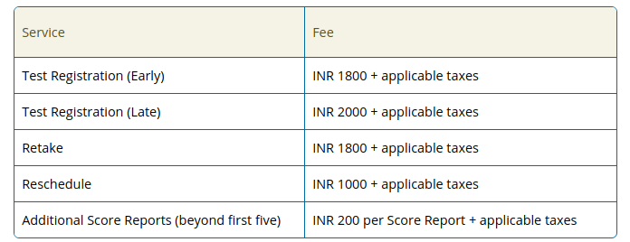 Application Fees for NMAT by GMAC 2017- 2018