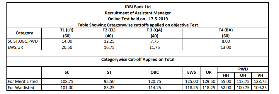 IDBI Bank Assistant Manager Cut Off 2019