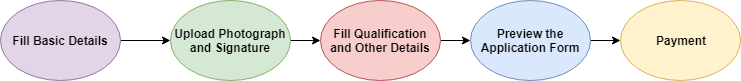 RBI Grade B Application Form