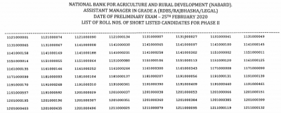 NABARD Grade A Result 2020: Check Phase 1 Qualifiers List