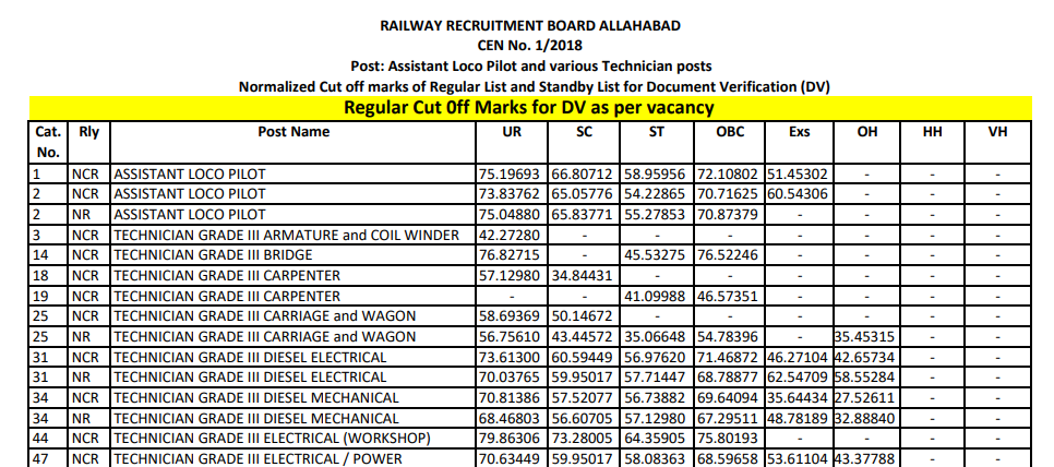 RRB ALP Cut Off