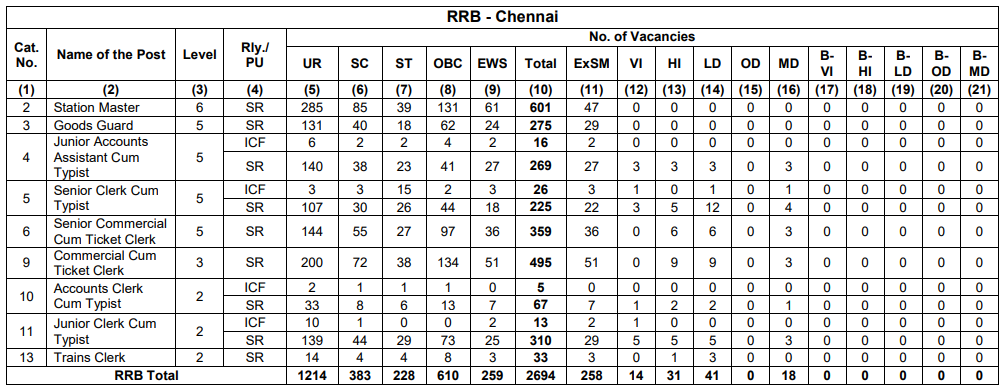 Zone wise RRB NTPC Vacancy 2019