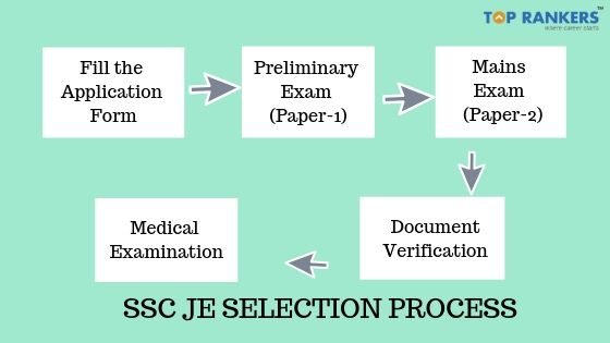 SSC JE Selection Process flow chart