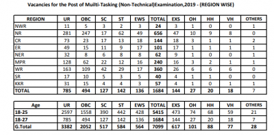 SSC MTS Vacancy 2020 – 7099 Multi Tasking Vacancies