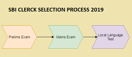 sbi clerk cutoff and selection process