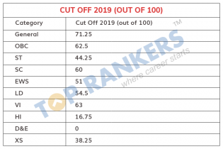 SBI Clerk Cut Off Marks 2019 – Check SBI Clerk State Wise Cut off Marks