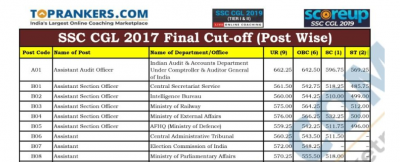 SSC CGL Final Cut off 2017-18