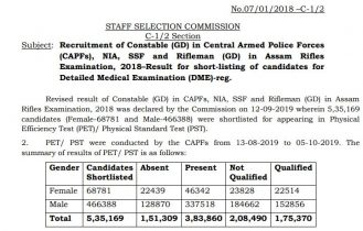 SSC GD Constable Revised Result 2018-19