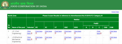 FCI Phase 2 Result 2019 – Check FCI Zone Wise Merit List