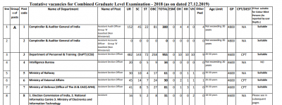 SSC CGL Vacancy – SSC CGL 2019 Tentative Vacancy List Out