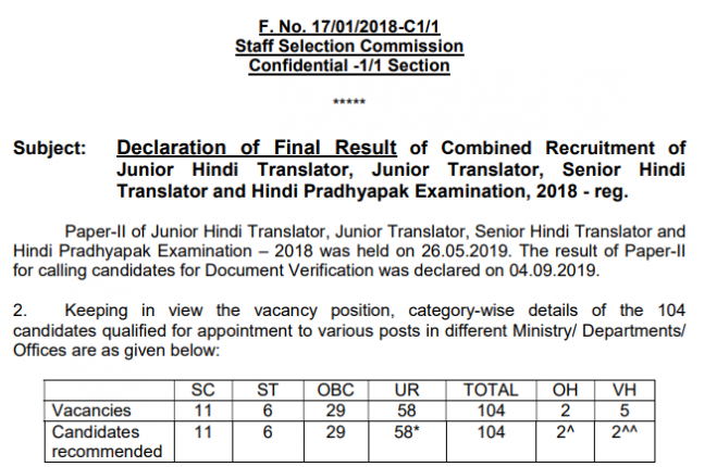 ssc jht result