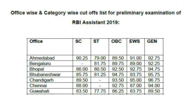RBI Assistant Cut Off 2020 Check Official State Wise Cut Off Marks