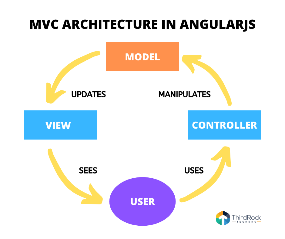 Angularjs architecture