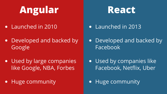 Difference between Angular and React maturity