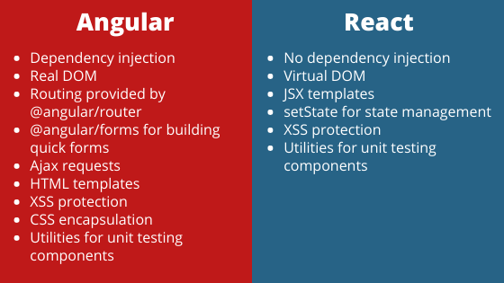 Difference between Angular and React features