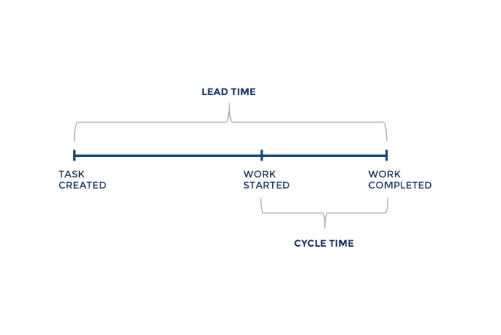 software development team Cycle Time