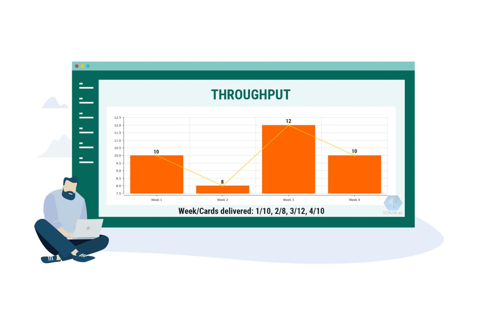 software development team Throughput