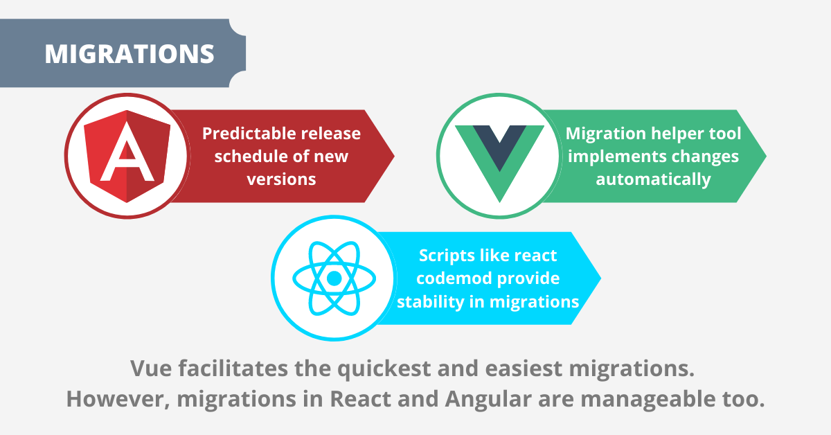 angular vs react vs vue: migrations