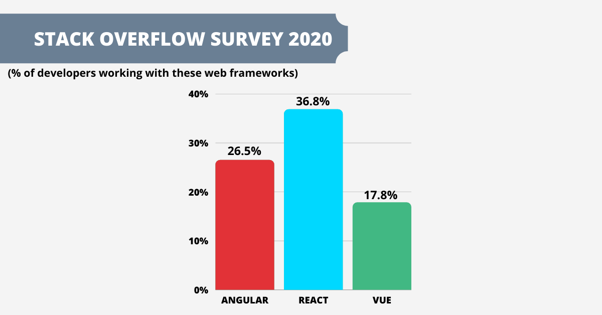 angular vs react vs vue: stack overflow survey 2020