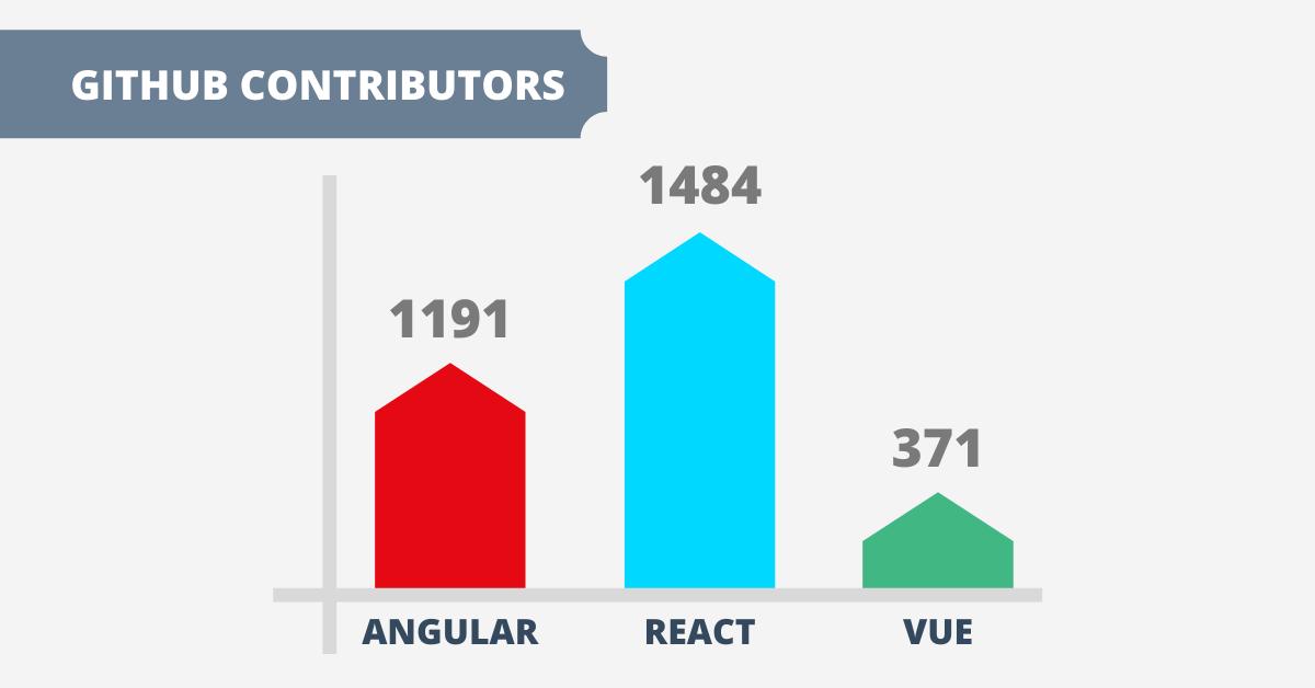 angular vs react vs vue: github contributors