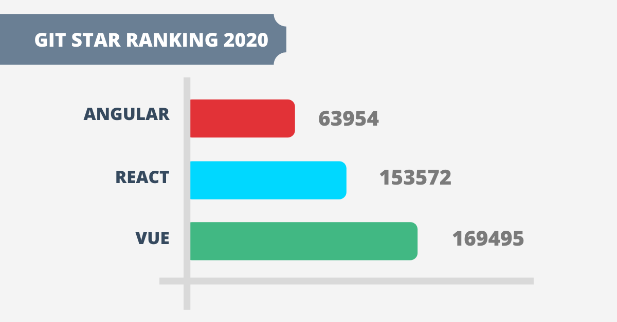 angular vs react vs vue: Git star ranking 2020