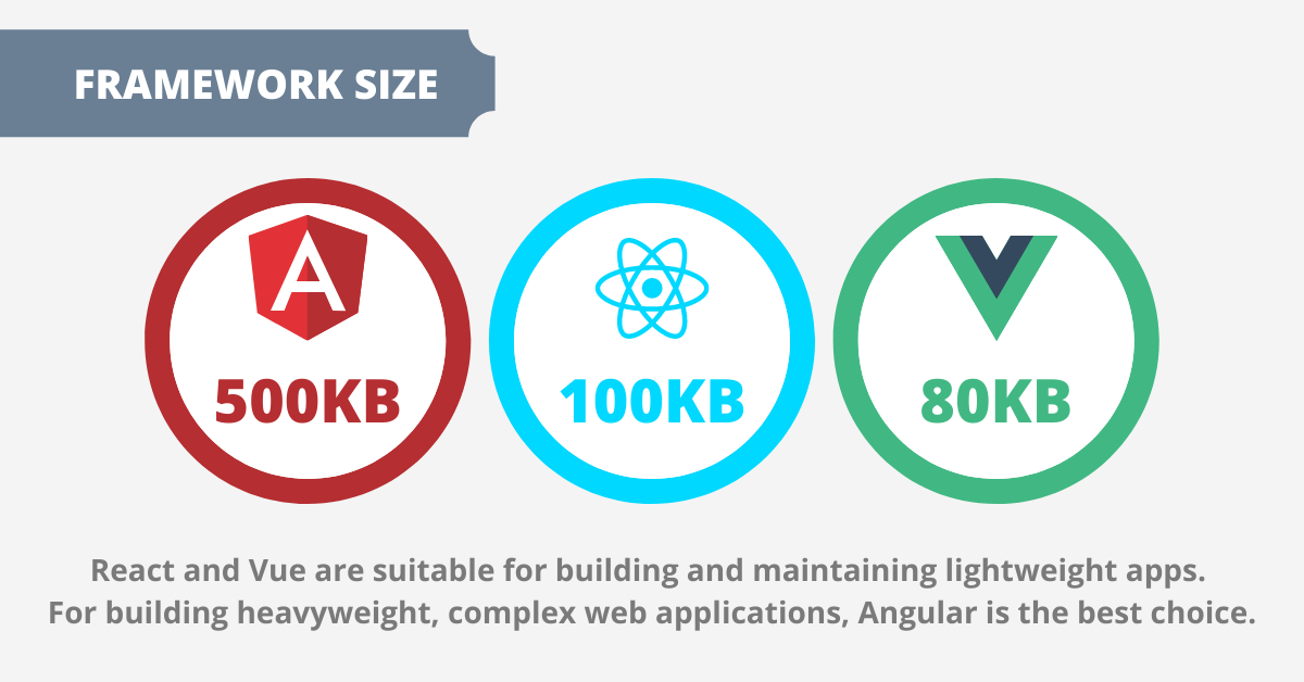 angular vs react vs vue: Framework size