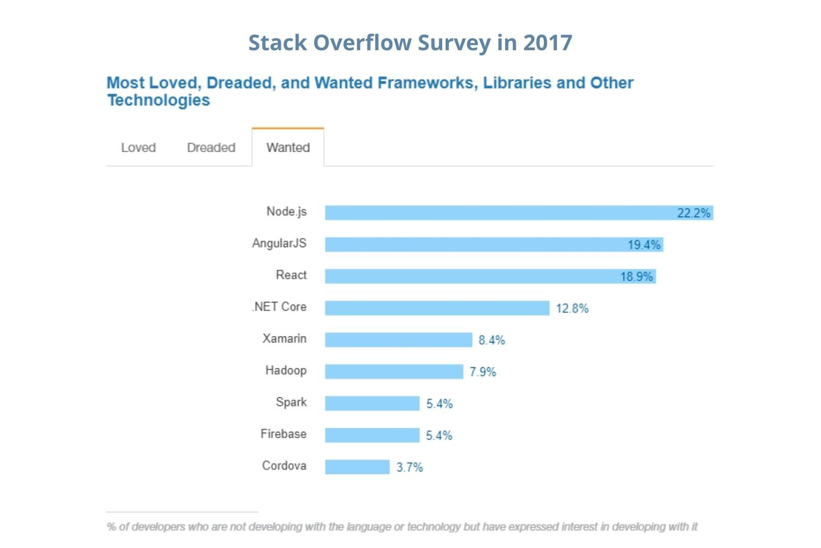 Stack Overflow Survey in 2017