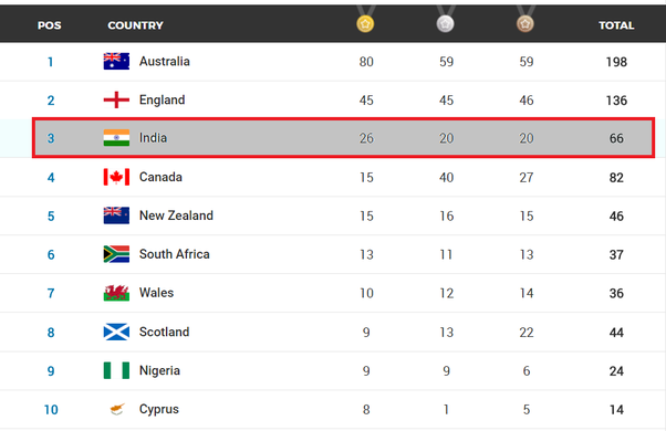 Asian Games 2018 Medal Tally